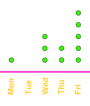 dot plot of student daily meetings