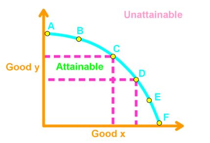PPF and marginal Cost curve