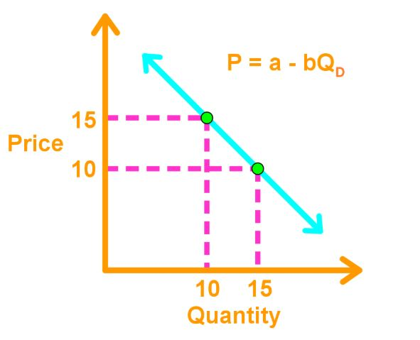 Demand curve function