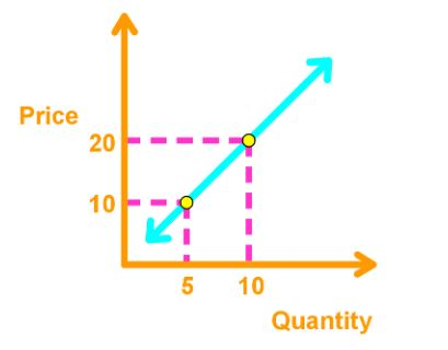 Supply curve function
