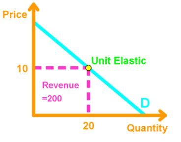 Price Elasticity Of Demand Studypug
