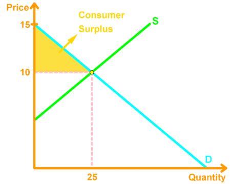 Consumer surplus = marginal benefit - price