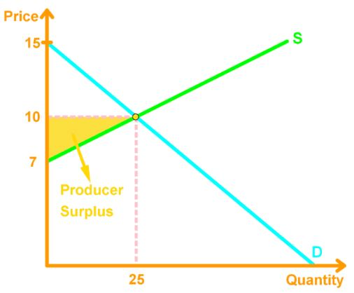 Producer surplus = Price - Marginal Cost