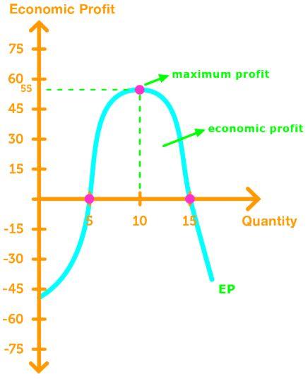 Profit maximization curve