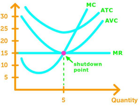 Shutdown point curve