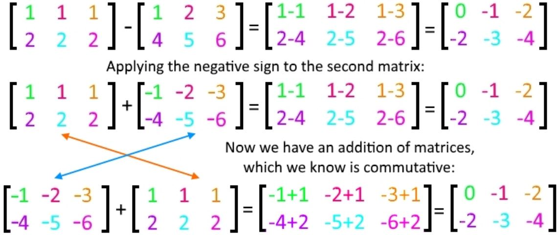 Equation 4: Condition to make matrix subtraction commutative = convert it to an addition first!