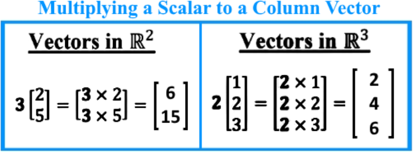 Linear combination and vector equations Rn