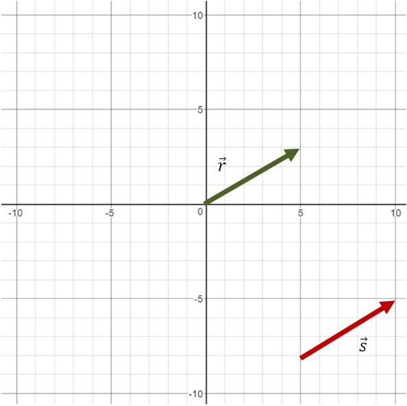 Determine whether the vectors are equivalent