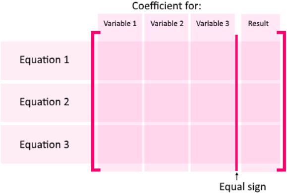 General diagram for constructing a matrix from a system of linear equations
