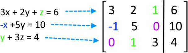 Representing a system of equations as a matrix