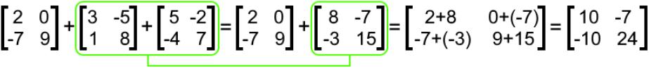 Properties of Matrix Addition