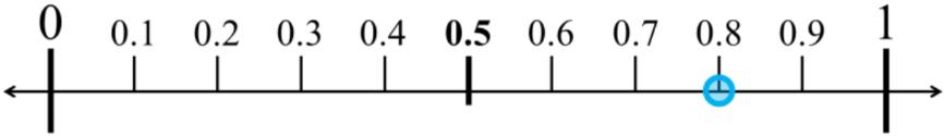 Decimal number lines
