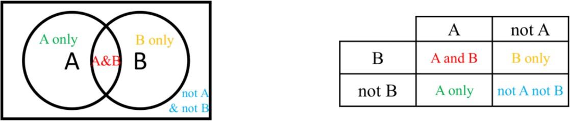 Carroll Diagrams