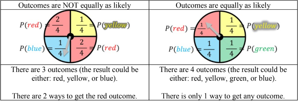 Unequal Probability Outcomes