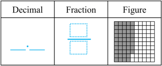 Common fractions and decimals