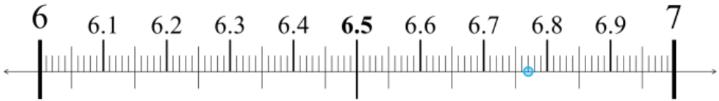 Estimating decimals
