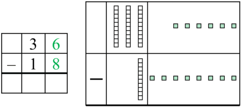 Subtracting with Regrouping (using base ten blocks)