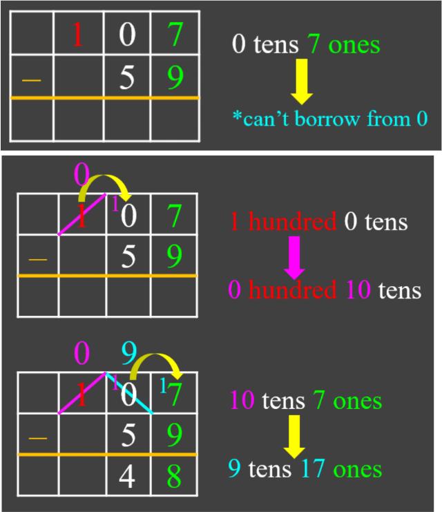Subtracting Multi-Digit Numbers