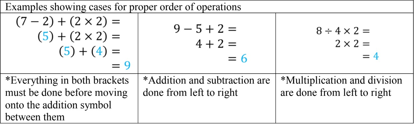 Applications of the Four Operations (BEDMAS without exponents)