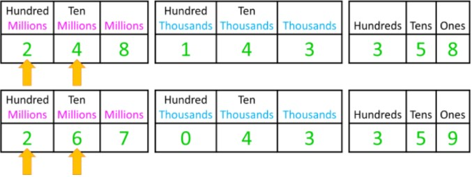 Comparing and Ordering Whole Numbers up to Millions