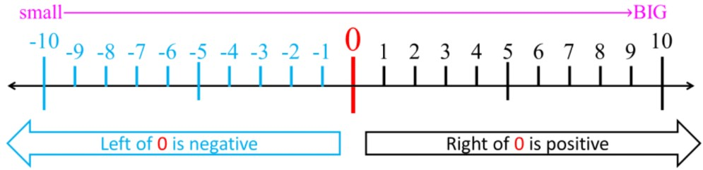 Comparing and Ordering Large Multi-Digit Integers