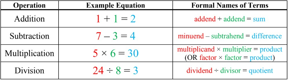 What are Variables in Algebra?