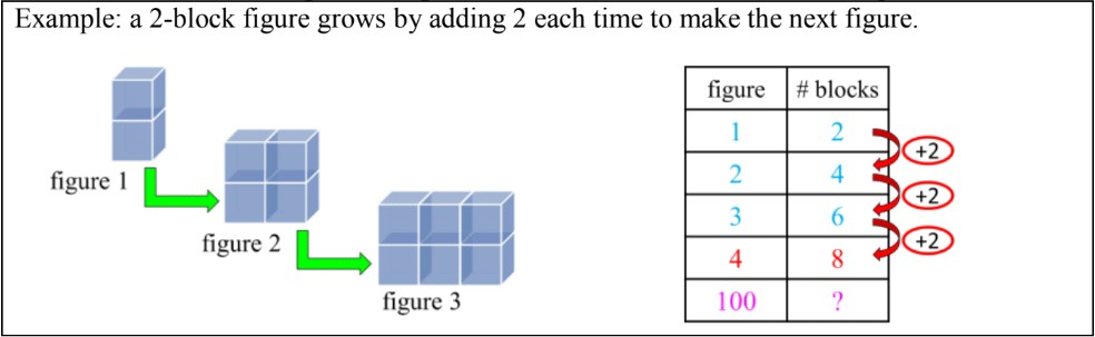 Introduction to Solving Patterns in T-tables and Equations