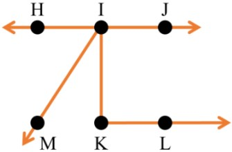 Points, Lines, Line Segments and Ra