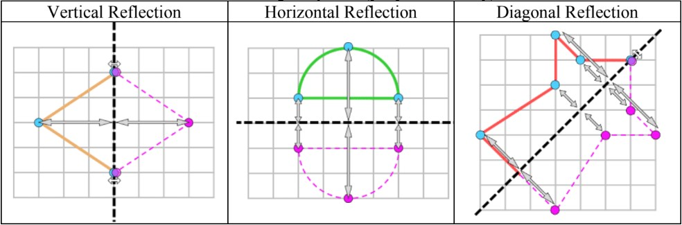 Reflections and Rotations of Shapes