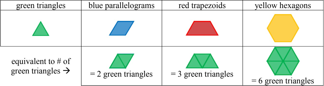 Area – Unit Squares and Pattern Blocks