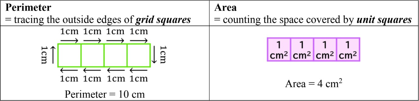 Calculating and Estimating Area and Perimeter