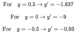 Finding the slope sign for y values between 1 and -1